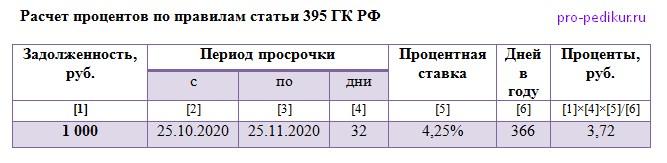 расчет процентов по правилам статьи 395 ГК РФ